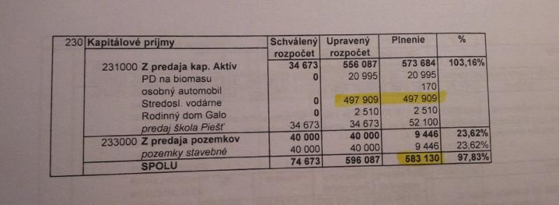 záverečný účet  - predaj majetku z roku 2013 vo výške 583 130,- EUR